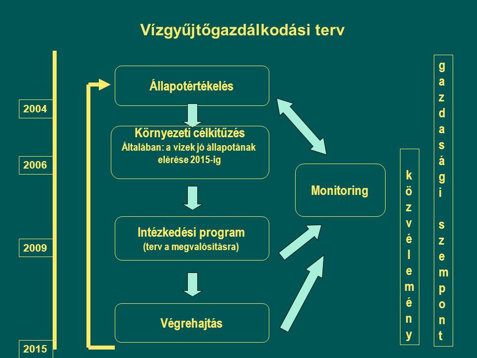 közvéleményközvélemény Végrehajtás 2004 2006 2009 2015 Vízgyűjtőgazdálkodási terv Állapotértékelés Intézkedési program (terv a megvalósításra) Környez