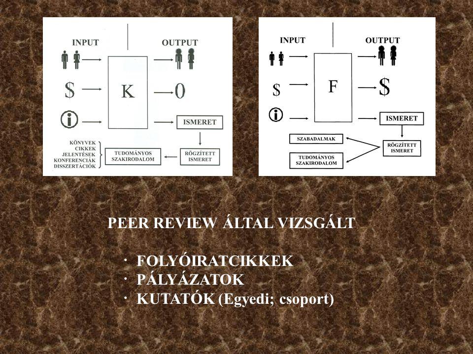 PEER REVIEW ÁLTAL VIZSGÁLT · FOLYÓIRATCIKKEK · PÁLYÁZATOK · KUTATÓK (Egyedi; csoport)