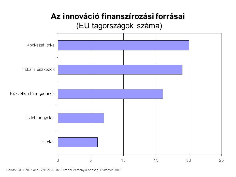 Az innováció finanszírozási forrásai (EU tagországok száma) Forrás: DG ENTR and CPB 2006.