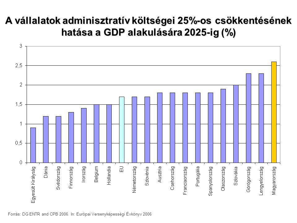 A vállalatok adminisztratív költségei 25%-os csökkentésének hatása a GDP alakulására 2025-ig (%) Forrás: DG ENTR and CPB 2006.