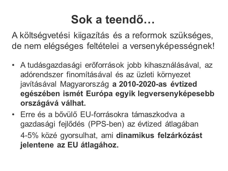 Sok a teendő… A tudásgazdasági erőforrások jobb kihasználásával, az adórendszer finomításával és az üzleti környezet javításával Magyarország a 2010-2020-as évtized egészében ismét Európa egyik legversenyképesebb országává válhat.