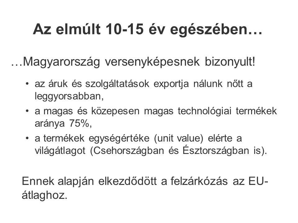 Az elmúlt 10-15 év egészében… …Magyarország versenyképesnek bizonyult.