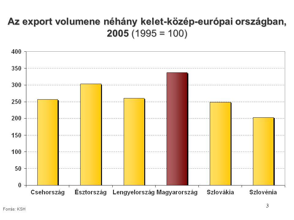 3 Az export volumene néhány kelet-közép-európai országban, 2005 (1995 = 100) Forrás: KSH