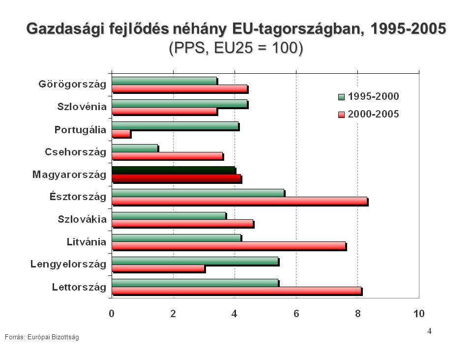 4 Gazdasági fejlődés néány EU-tagországban, 1995-2005 (PPS, EU25 = 100) Gazdasági fejlődés néhány EU-tagországban, 1995-2005 (PPS, EU25 = 100) Forrás: Európai Bizottság