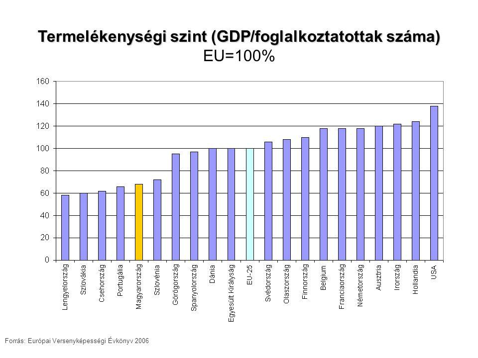 Termelékenységi szint (GDP/foglalkoztatottak száma) Termelékenységi szint (GDP/foglalkoztatottak száma) EU=100% Forrás: Európai Versenyképességi Évkönyv 2006