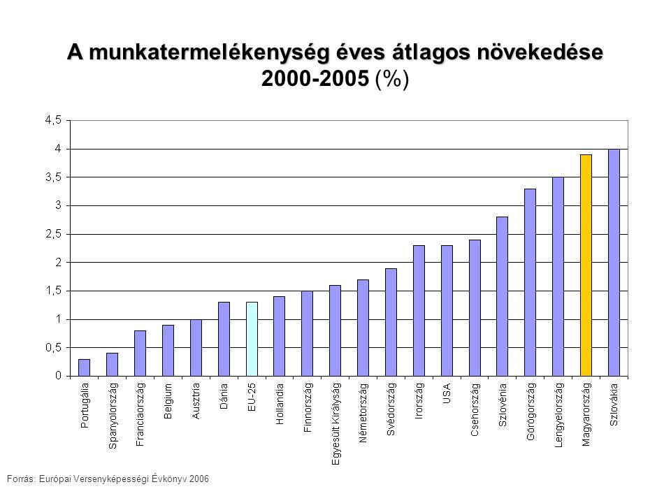 A munkatermelékenység éves átlagos növekedése 2000-2005 (%) Forrás: Európai Versenyképességi Évkönyv 2006