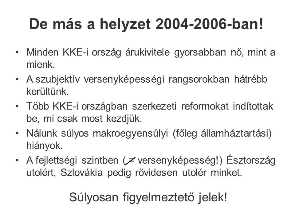 De más a helyzet 2004-2006-ban. Minden KKE-i ország árukivitele gyorsabban nő, mint a mienk.