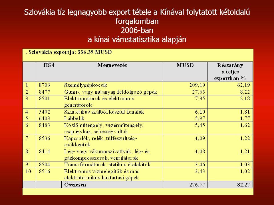 Szlovákia tíz legnagyobb export tétele a Kínával folytatott kétoldalú forgalomban 2006-ban a kínai vámstatisztika alapján
