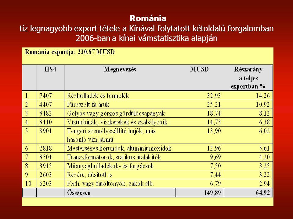 Románia tíz legnagyobb export tétele a Kínával folytatott kétoldalú forgalomban 2006-ban a kínai vámstatisztika alapján