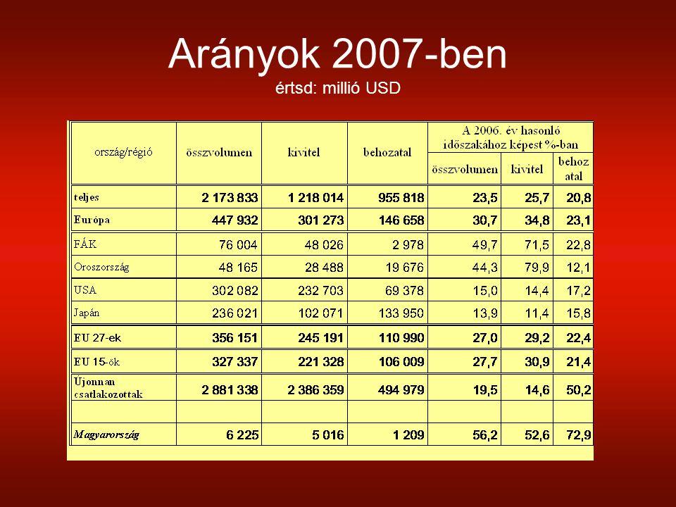Arányok 2007-ben értsd: millió USD
