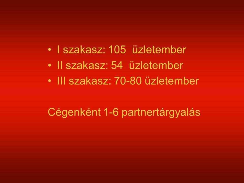 I szakasz: 105 üzletember II szakasz: 54 üzletember III szakasz: 70-80 üzletember Cégenként 1-6 partnertárgyalás