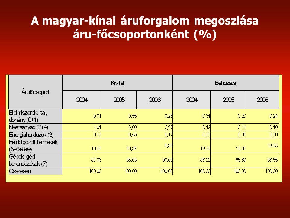 A magyar-kínai áruforgalom megoszlása áru-főcsoportonként (%)