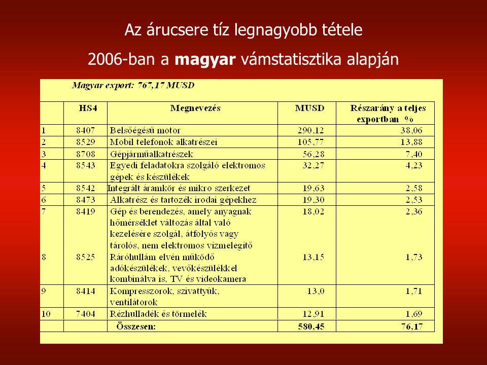 Az árucsere tíz legnagyobb tétele 2006-ban a magyar vámstatisztika alapján