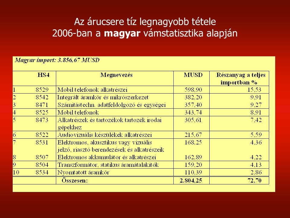 Lengyelország tíz legnagyobb export tétele a Kínával folytatott kétoldalú forgalomban 2006-ban a kínai vámstatisztika alapján