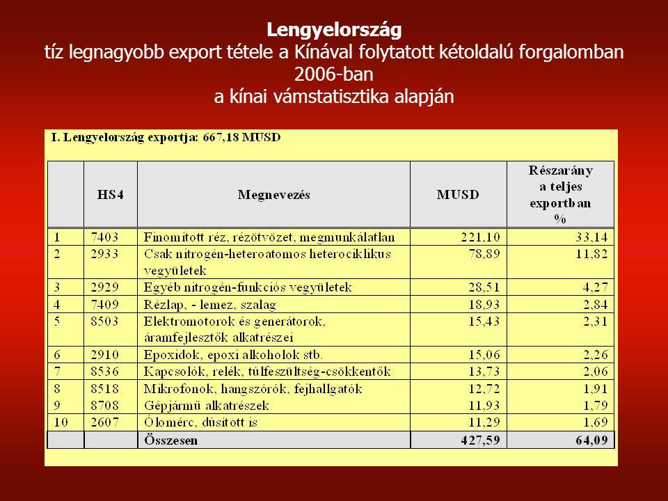 Csehország tíz legnagyobb export tétele a Kínával folytatott kétoldalú forgalomban 2006-ban a kínai vámstatisztika alapján