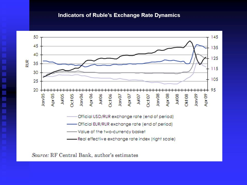 The volume of RF external indebtedness, billions USD