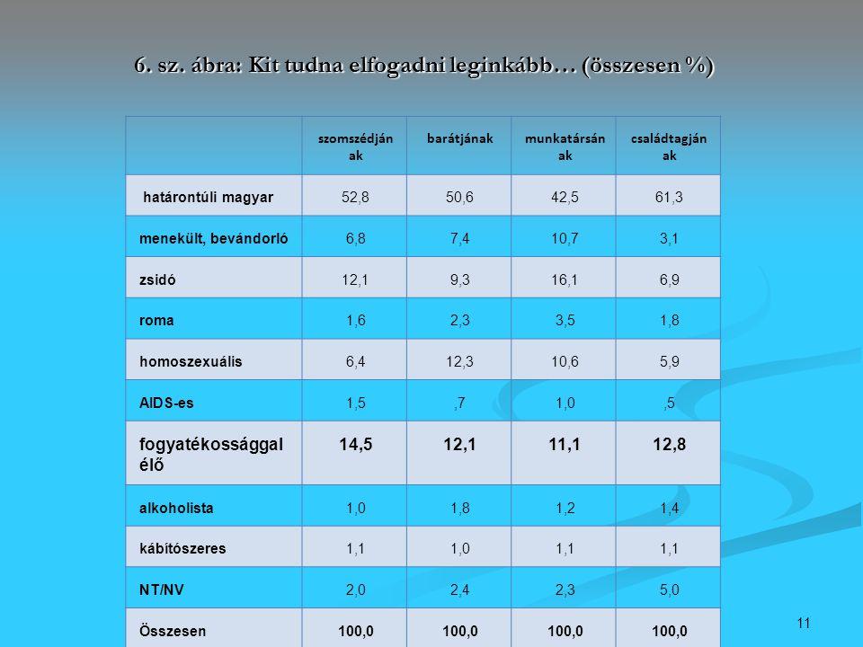 11 6. sz. ábra: Kit tudna elfogadni leginkább… (összesen %) szomszédján ak barátjánakmunkatársán ak családtagján ak határontúli magyar52,850,642,561,3