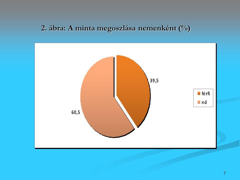 8 3. ábra: A megkérdezettek életkor szerinti megoszlása (%)