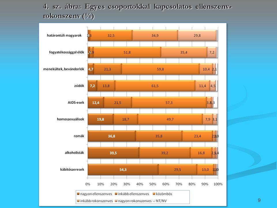 9 4. sz. ábra: Egyes csoportokkal kapcsolatos ellenszenv- rokonszenv (%)