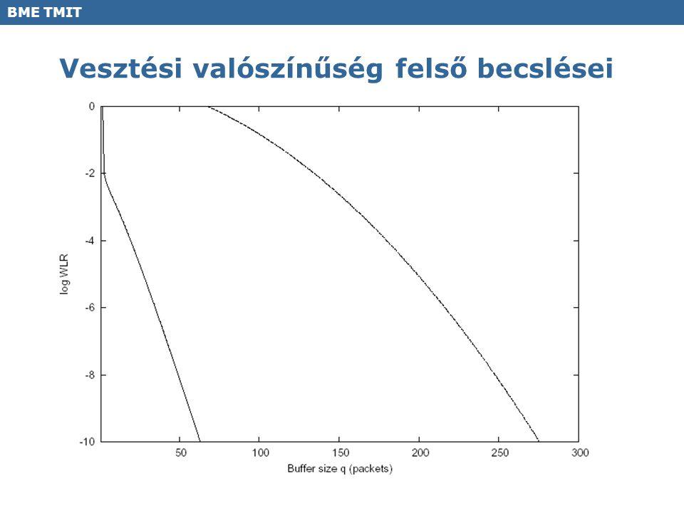 BME TMIT Vesztési valószínűség felső becslései