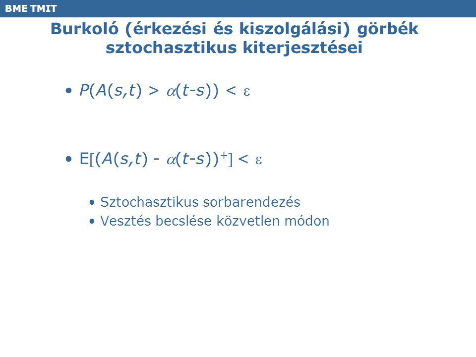 BME TMIT Burkoló (érkezési és kiszolgálási) görbék sztochasztikus kiterjesztései P(A(s,t) > (t-s)) <  E(A(s,t) - (t-s)) + <  Sztochasztikus sor