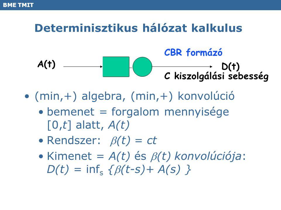 BME TMIT Determinisztikus hálózat kalkulus (min,+) algebra, (min,+) konvolúció bemenet = forgalom mennyisége [0,t] alatt, A(t) Rendszer: (t) = ct Kim