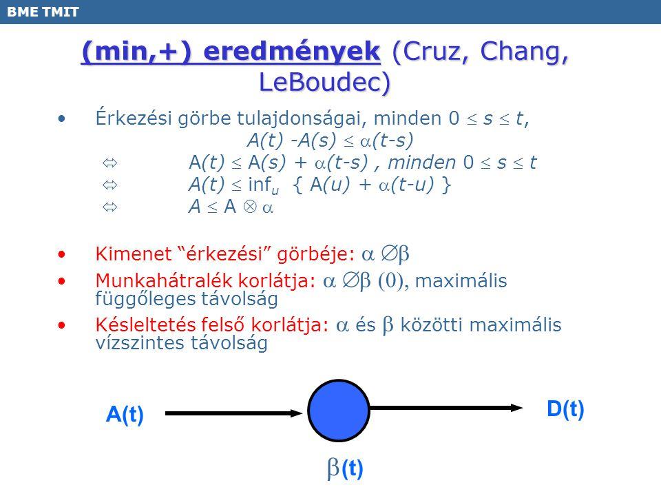 BME TMIT (min,+) eredmények (Cruz, Chang, LeBoudec) Érkezési görbe tulajdonságai, minden 0  s  t, A(t) -A(s)  (t-s)  A(t)  A(s) + (t-s), minden