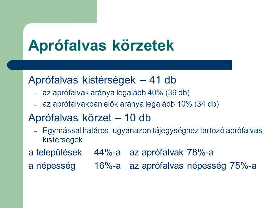 Aprófalvas körzetek Aprófalvas kistérségek – 41 db – az aprófalvak aránya legalább 40% (39 db) – az aprófalvakban élők aránya legalább 10% (34 db) Apr