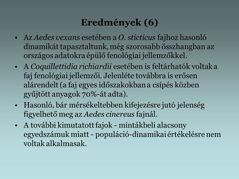 Eredmények (6) Az Aedes vexans esetében a O.