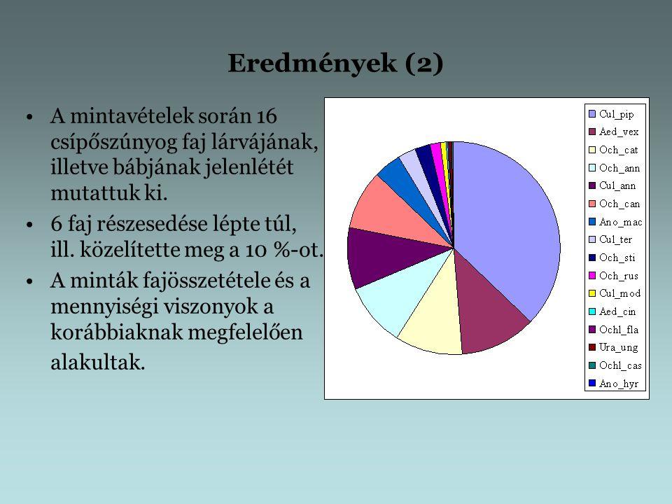 Eredmények (2) A mintavételek során 16 csípőszúnyog faj lárvájának, illetve bábjának jelenlétét mutattuk ki.