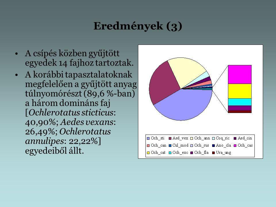 Eredmények (4) Az imágó-együttesek szerkezetére vonatkozó eredményeket települések szerinti bontásban vizsgálva (pl.