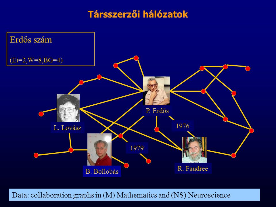 Data: collaboration graphs in (M) Mathematics and (NS) Neuroscience Erdős szám (Ei=2,W=8,BG=4) R. Faudree 1976 1979 L. Lovász P. Erdős B. Bollobás Tár