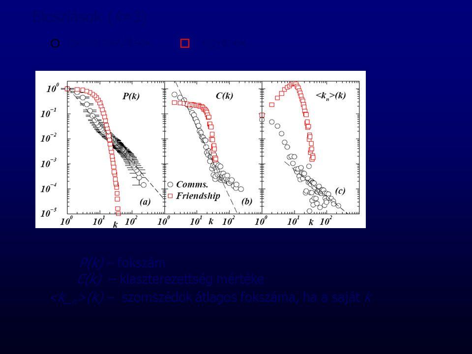 P(k) – fokszám C(k) – klaszterezettség mértéke (k) – szomszédok átlagos fokszáma, ha a saját k csoportosulások egyének Eloszlások (k=3)