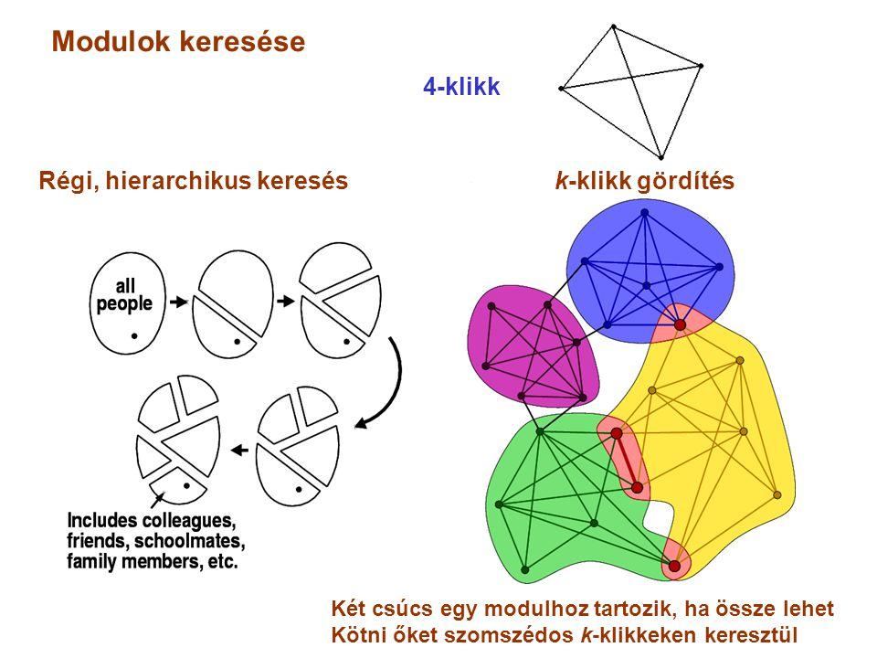 Modulok keresése Két csúcs egy modulhoz tartozik, ha össze lehet Kötni őket szomszédos k-klikkeken keresztül 4-klikk Régi, hierarchikus keresés k-klik