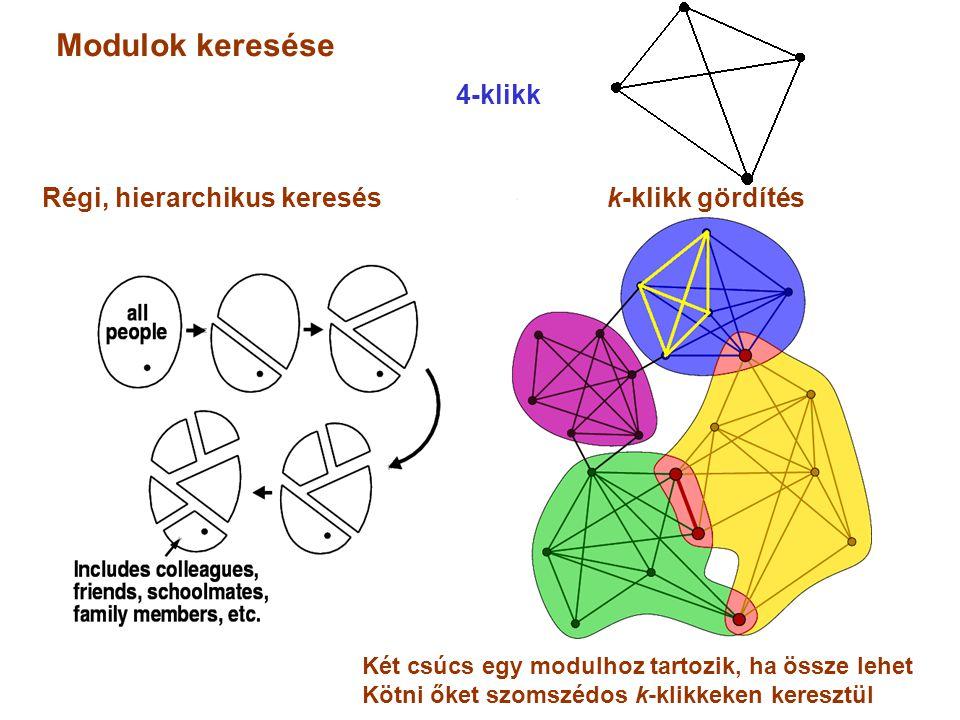 Modulok keresése 4-klikk Régi, hierarchikus keresés k-klikk gördítés Két csúcs egy modulhoz tartozik, ha össze lehet Kötni őket szomszédos k-klikkeken keresztül