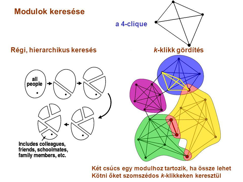 a 4-clique Modulok keresése Régi, hierarchikus keresés k-klikk gördítés Két csúcs egy modulhoz tartozik, ha össze lehet Kötni őket szomszédos k-klikkeken keresztül
