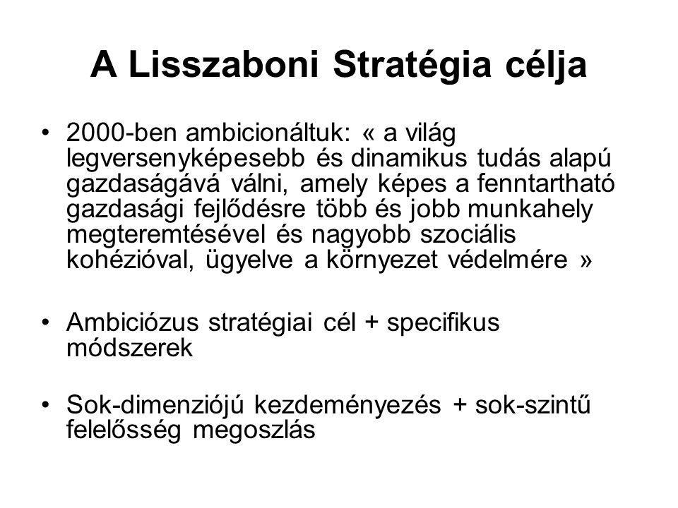 A Lisszaboni Stratégia célja 2000-ben ambicionáltuk: « a világ legversenyképesebb és dinamikus tudás alapú gazdaságává válni, amely képes a fenntartható gazdasági fejlődésre több és jobb munkahely megteremtésével és nagyobb szociális kohézióval, ügyelve a környezet védelmére » Ambiciózus stratégiai cél + specifikus módszerek Sok-dimenziójú kezdeményezés + sok-szintű felelősség megoszlás