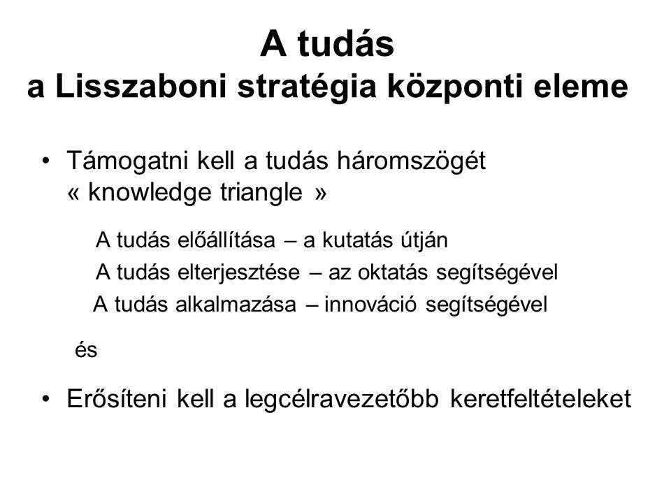 A tudás a Lisszaboni stratégia központi eleme Támogatni kell a tudás háromszögét « knowledge triangle » A tudás előállítása – a kutatás útján A tudás elterjesztése – az oktatás segítségével A tudás alkalmazása – innováció segítségével és Erősíteni kell a legcélravezetőbb keretfeltételeket