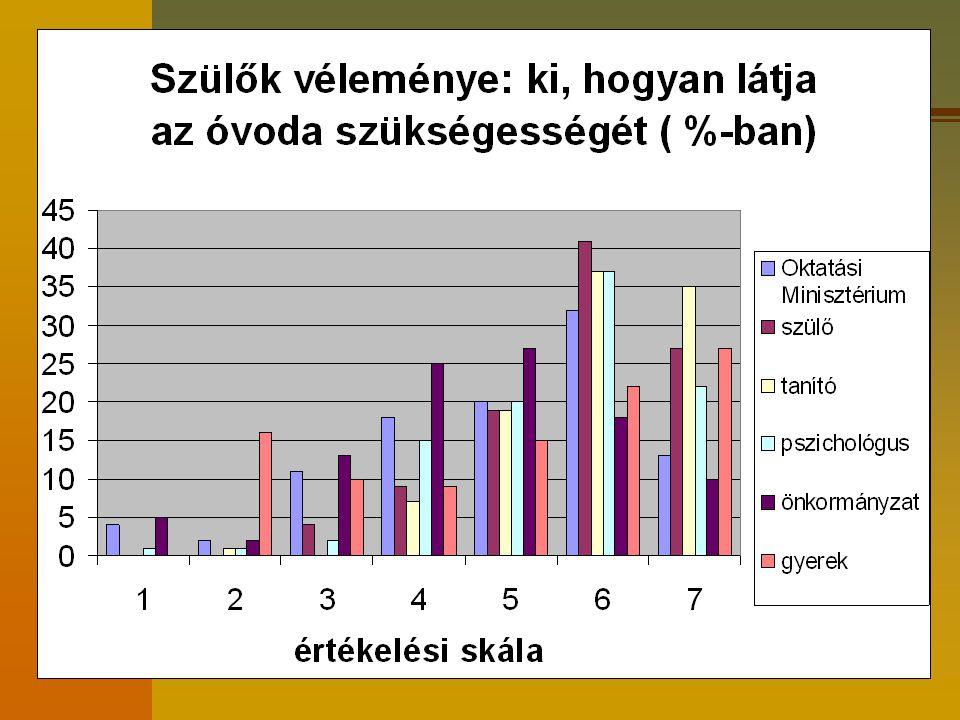 Részletek egy kutatási anyagból 2005