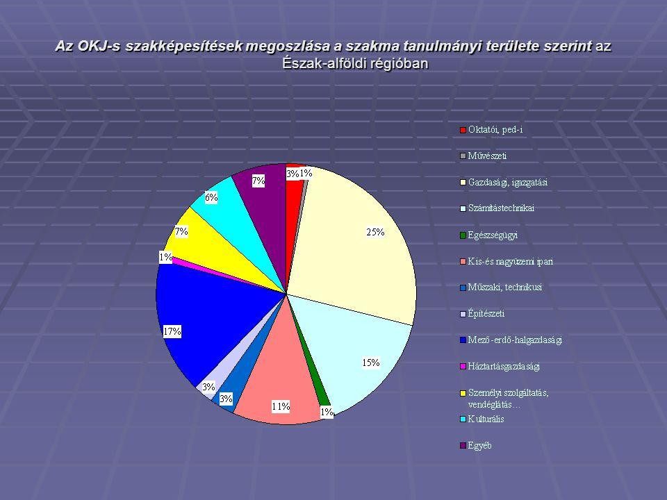Az OKJ-s szakképesítések megoszlása a szakma tanulmányi területe szerint az Észak-alföldi régióban