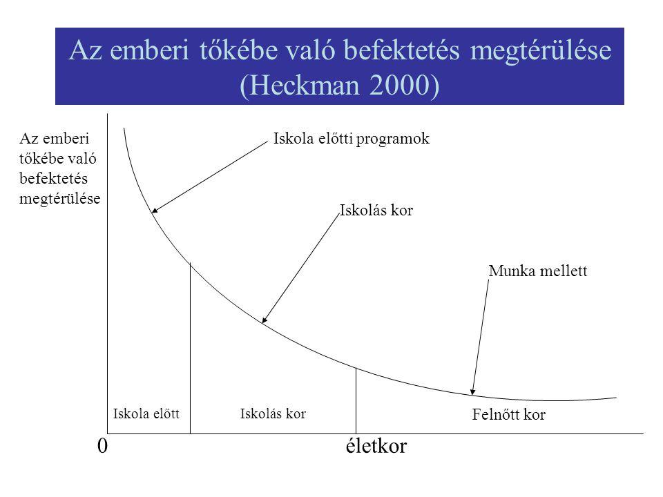 Az emberi tőkébe való befektetés megtérülése (Heckman 2000) 0 Iskola előttIskolás kor Felnőtt kor Az emberi tőkébe való befektetés megtérülése Iskola
