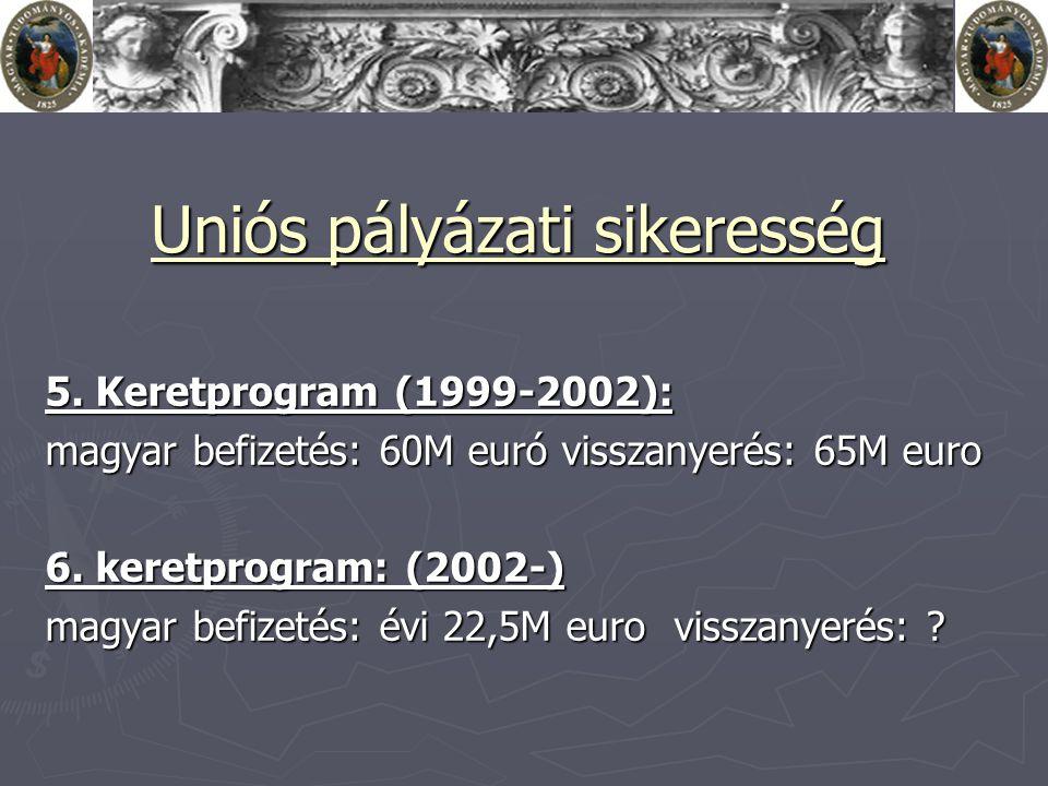 Uniós pályázati sikeresség 5. Keretprogram (1999-2002): magyar befizetés: 60M euró visszanyerés: 65M euro 6. keretprogram: (2002-) magyar befizetés: é