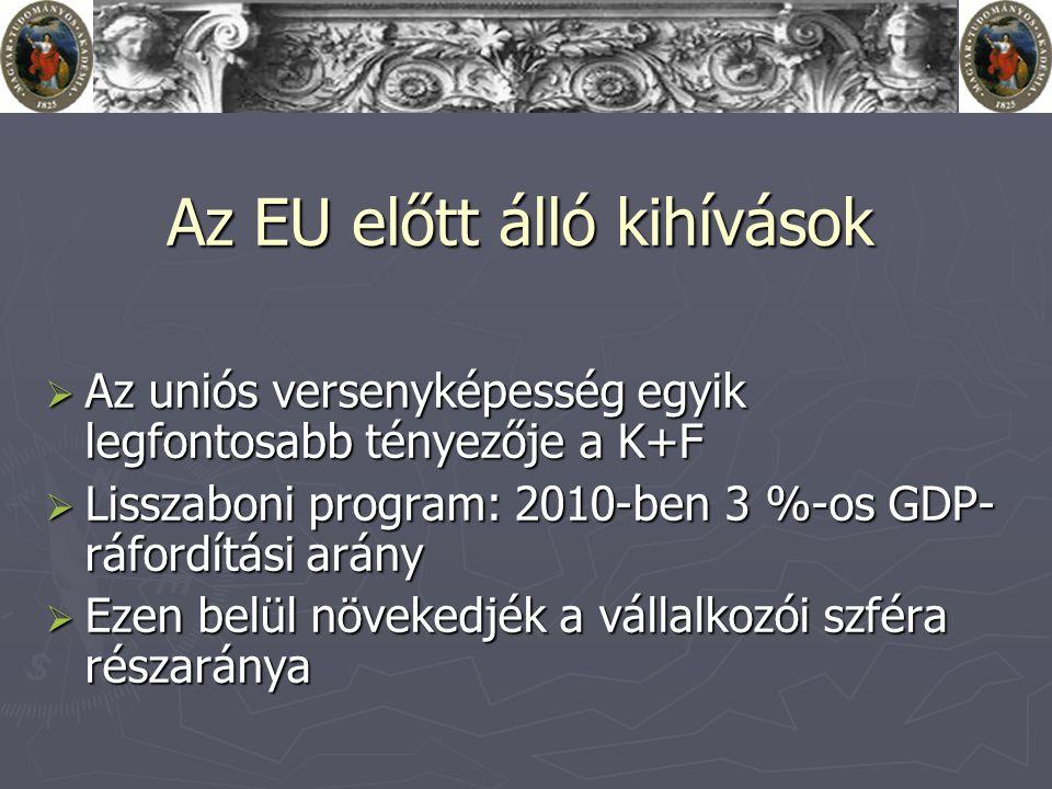 Az EU előtt álló kihívások  Az uniós versenyképesség egyik legfontosabb tényezője a K+F  Lisszaboni program: 2010-ben 3 %-os GDP- ráfordítási arány  Ezen belül növekedjék a vállalkozói szféra részaránya