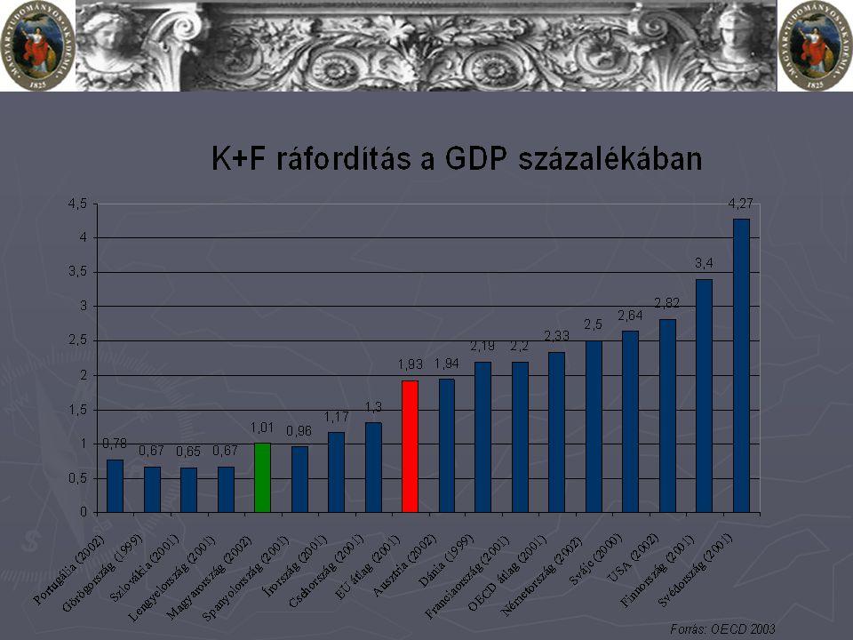 A magyar helyzet magyar K+F indikátorok az EU-átlaghoz viszonyítva:  egy lakosra jutó K+F ráfordítás: 25,9%  10.000 lakosra jutó kutató-fejlesztők: 57%  1000 aktív lakosra jutó kutató-fejlesztők: 66,5%
