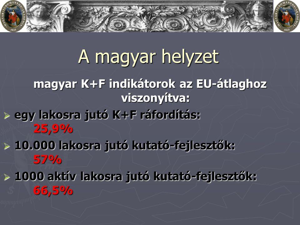 A magyar helyzet magyar K+F indikátorok az EU-átlaghoz viszonyítva:  egy lakosra jutó K+F ráfordítás: 25,9%  10.000 lakosra jutó kutató-fejlesztők: