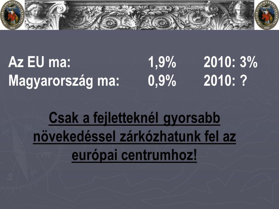 Az EU ma:1,9%2010: 3% Magyarország ma: 0,9%2010: ? Csak a fejletteknél gyorsabb növekedéssel zárkózhatunk fel az európai centrumhoz!