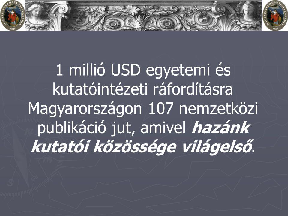 1 millió USD egyetemi és kutatóintézeti ráfordításra Magyarországon 107 nemzetközi publikáció jut, amivel hazánk kutatói közössége világelső.
