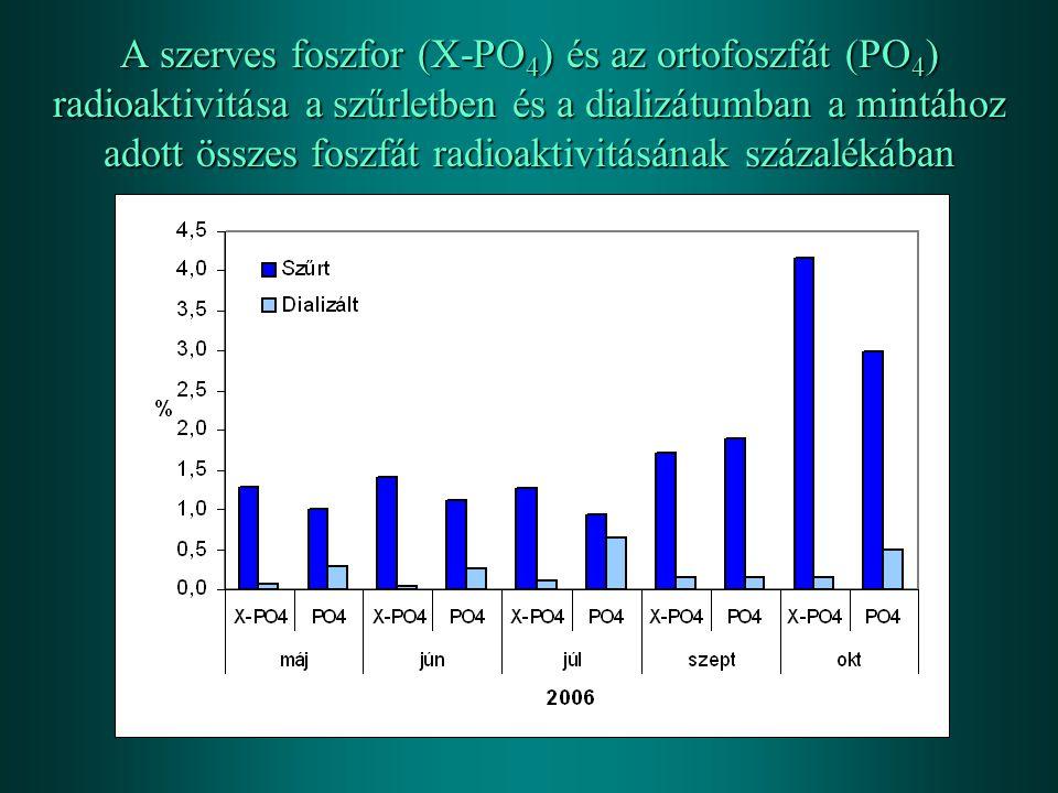 A szerves foszfor (X-PO 4 ) és az ortofoszfát (PO 4 ) radioaktivitása a szűrletben és a dializátumban a mintához adott összes foszfát radioaktivitásán
