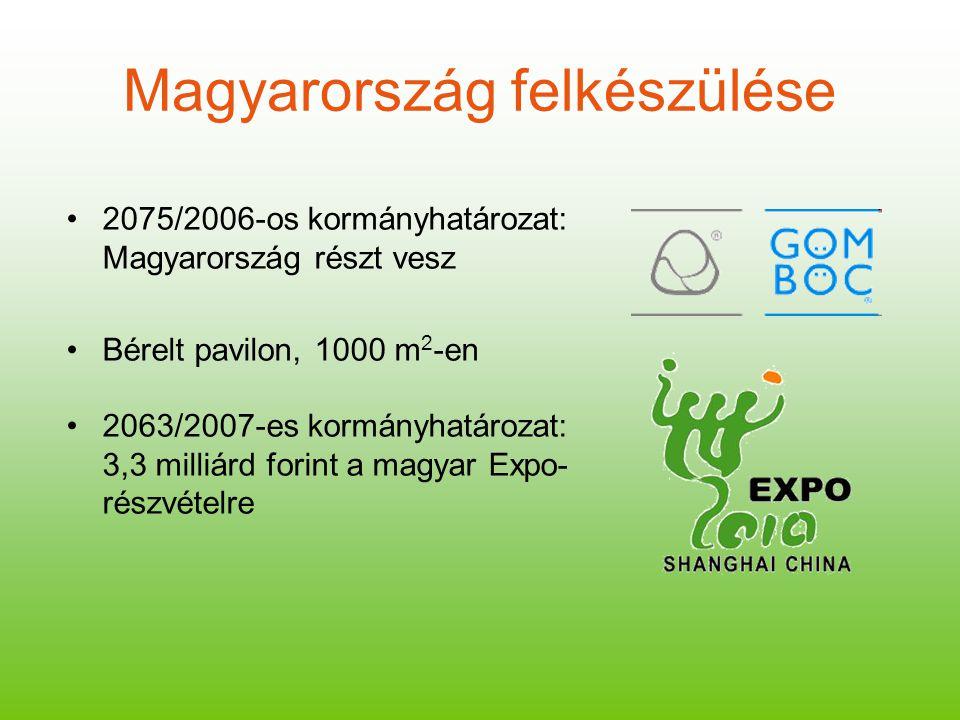 Magyarország felkészülése 2075/2006-os kormányhatározat: Magyarország részt vesz Bérelt pavilon, 1000 m 2 -en 2063/2007-es kormányhatározat: 3,3 milli