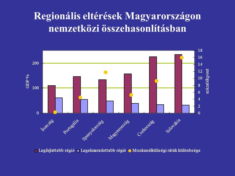 Regionális eltérések Magyarországon nemzetközi összehasonlításban